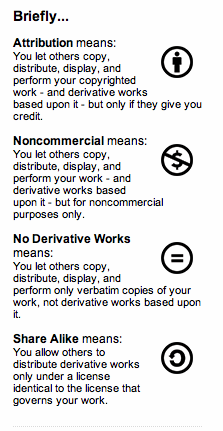 Creative Commons Attribution Levels