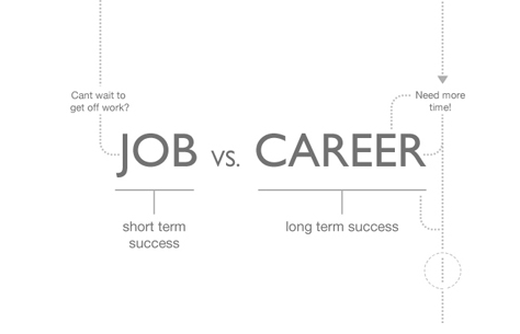 Job vs. Career Diagram